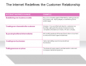 The Internet Redefines the Customer Relationship
