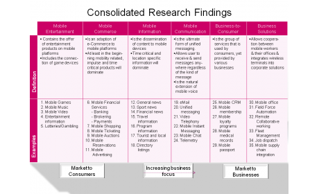 Consolidated Research Findings