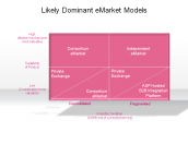 Likely Dominant eMarket Models
