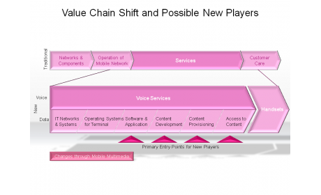 Value Chain Shift and Possible New Players