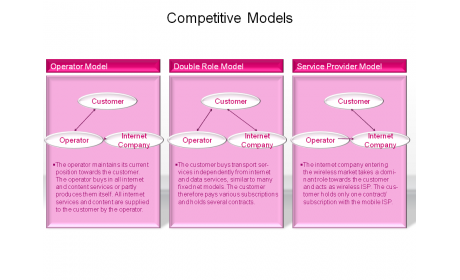 Competitive Models