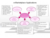 e-Marketplace Applications