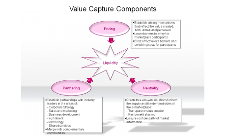 Value Capture Components