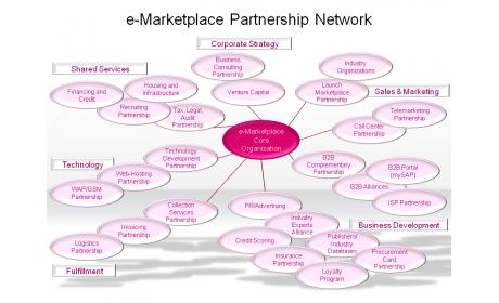 e-Marketplace Partnership Network