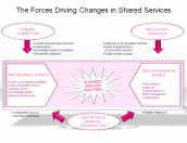 The Forces Driving Changes in Shared Services