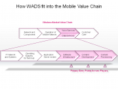 How WADS fit into the Mobile Value Chain