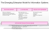 The Emerging Enterprise Model for Information Systems