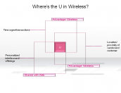 Where's the U in Wireless?