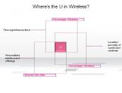 Where's the U in Wireless?