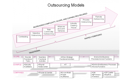 Outsourcing Models