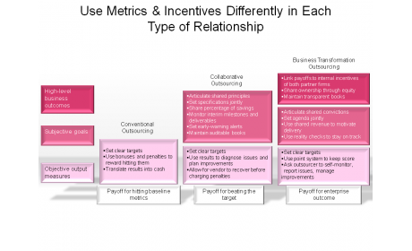 Use Metrics & Incentives Differently in Each Type of Relationship