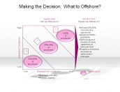Making the Decision: What to Offshore?