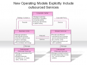 New Operating Models Explicitly Include outsourced Services