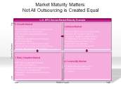 Market Maturity Matters: Not All Outsourcing is Created Equal