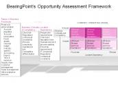 BearingPoint's Opportunity Assessment Framework