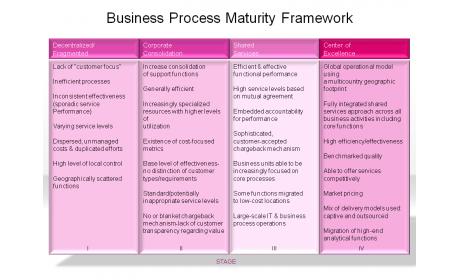 Business Process Maturity Framework
