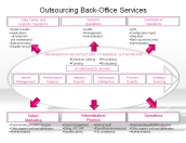 Outsourcing Back-Office Services