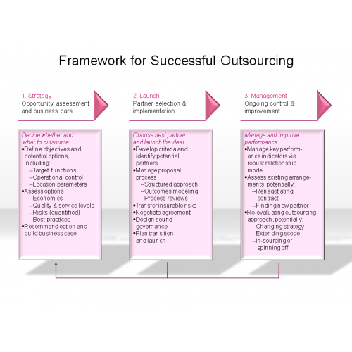 pdf for what is outsourcing