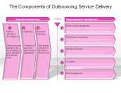 The Components of Outsourcing Service Delivery