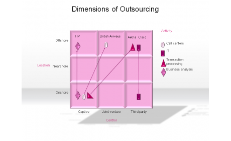 Dimensions of Outsourcing
