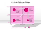 Strategic Risks are Rising