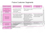 Future Customer Segments