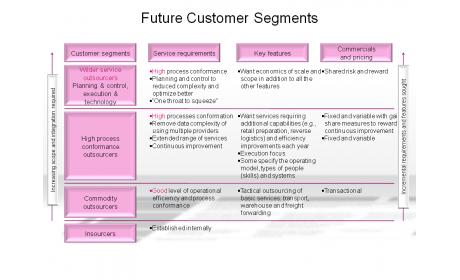 Future Customer Segments