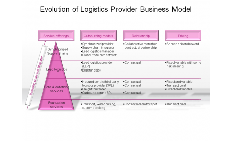 Evolution of Logistics Provider Business Model