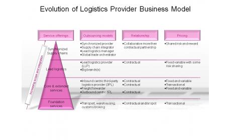 Evolution of Logistics Provider Business Model