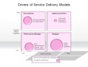 Drivers of Service Delivery Models