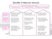 Benefits of Allianced Services