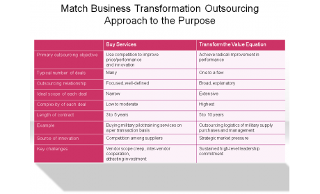 Match Business Transformation Outsourcing Approach to the Purpose