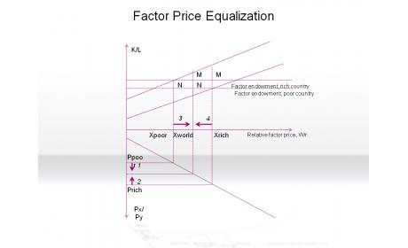 Factor Price Equalization