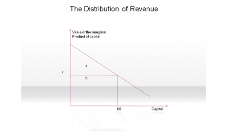 The Distribution of Revenue