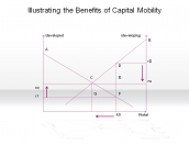 Illustrating the Benefits of Capital Mobility