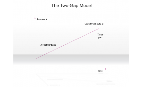 The Two-Gap Model