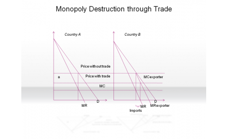 Monopoly Destruction through Trade