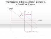 The Response to Increase Money Demand in a Fixed-Rate Regime