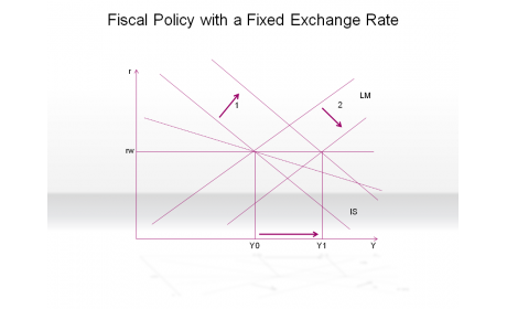 Fiscal Policy with a Fixed Exchange Rate