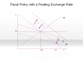 Fiscal Policy with a Floating Exchange Rate