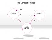 The Lancaster Model