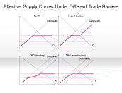 Effective Supply Curves Under Different Trade Barriers