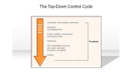 The Top-Down Control Cycle
