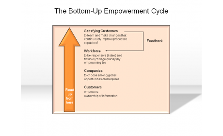 The Bottom-Up Empowerment Cycle