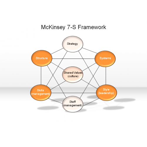 southweast airlines 7s mckinsey Southwest airlines case solution,southwest analysis of strategy implementation at southwest airline mckinsey 7s model the mckinsey 7s model includes seven.