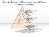 Strategic, Tactical, and Operational Views at Various Organizational Levels
