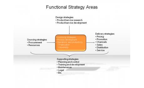 Functional Strategy Areas