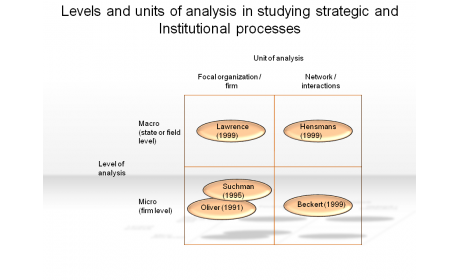 Levels and units of analysis in studying strategic and Institutional processes