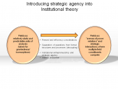 Introducing strategic agency into institutional theory
