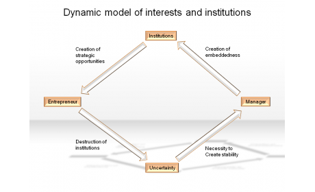 Dynamic model of interests and institutions